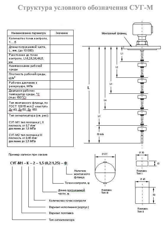 Структура условного обозначения сигнализатора СУГ-М